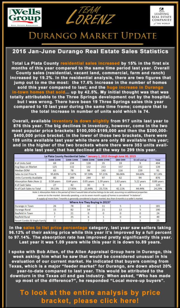 Durango CO real estate stats e-newsletter July 2015