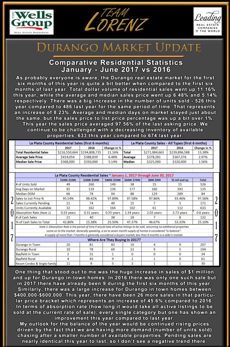 Durango real estate e-newsletter July 2017 top half statistics